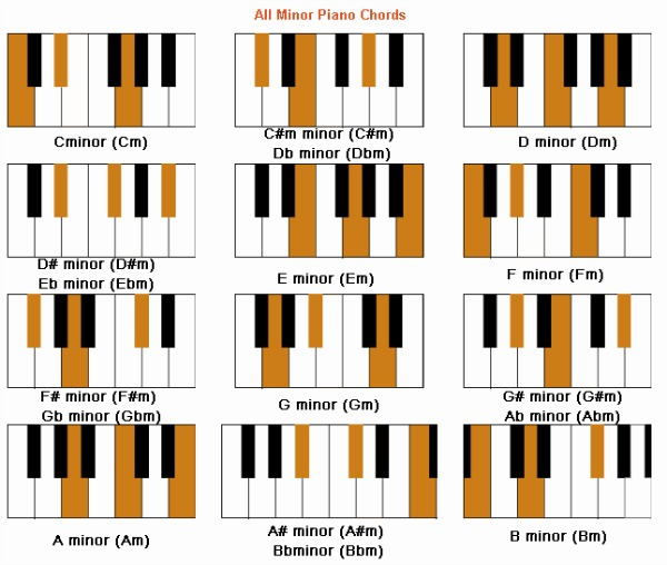 how to play piano without knowing how to red music